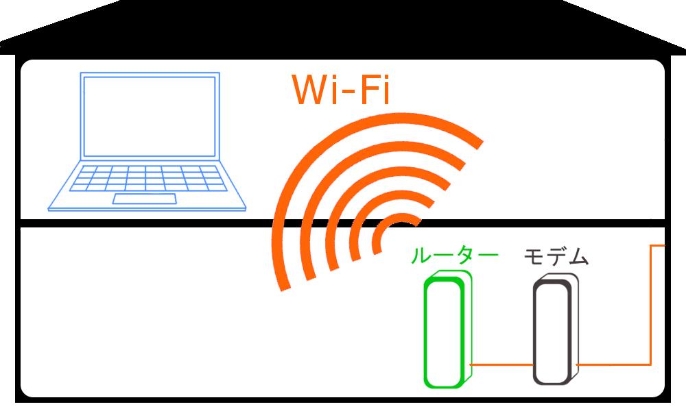 WiMAXマスタールーターでWi-Fiを飛ばせば回線が1階にあっても2階でパソコンにインターネットをつなげることが出来る