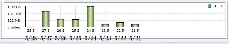 WiMAXマスター1週間のデータ通信量計測検証結果