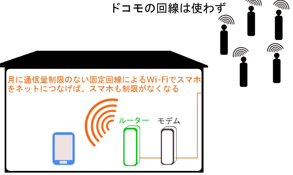 WiMAXマスター自宅のWi-Fiにスマホをつなぐ