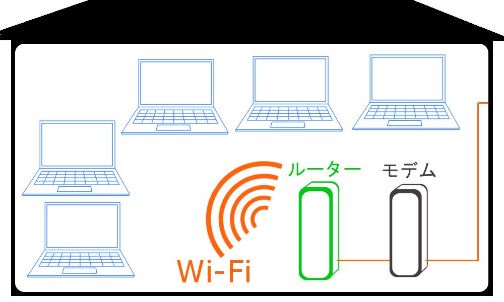 WiMAXマスターWi-Fiなら複数同時に通信機器をインターネットにつなげることが出来る
