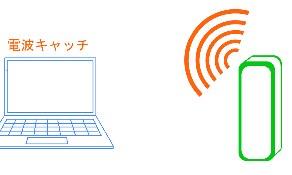 WiMAXマスターパソコンがルーターの電波Wi-Fiをキャッチしている図
