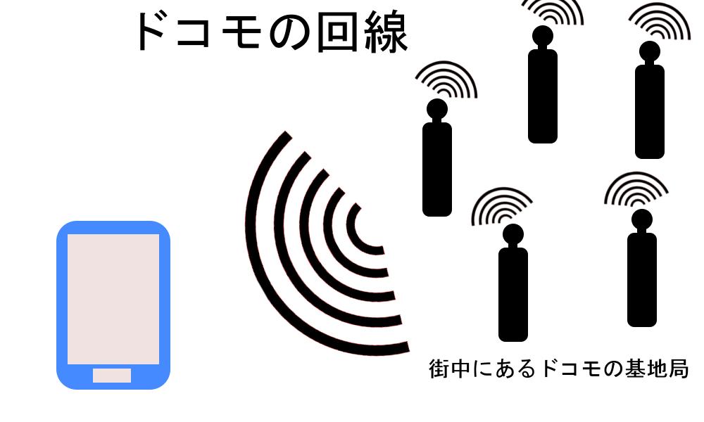 WiMAXマスタードコモの回線を使った通信だと月に7GBまで