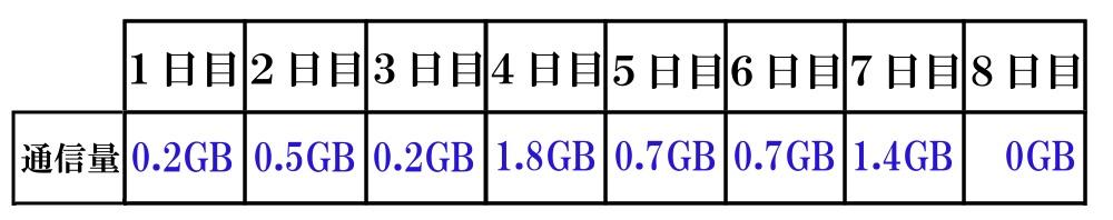 WiMAXマスターWiMAXの月7GBの目安はどのくらい
