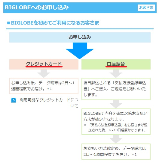 WiMAXマスターBIGLOBEWiMAX支払い方法はクレジットカードと口座振替