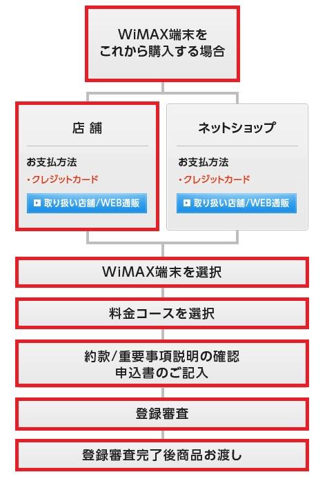 WiMAXマスタービックカメラBICWiMAX店舗での契約手順