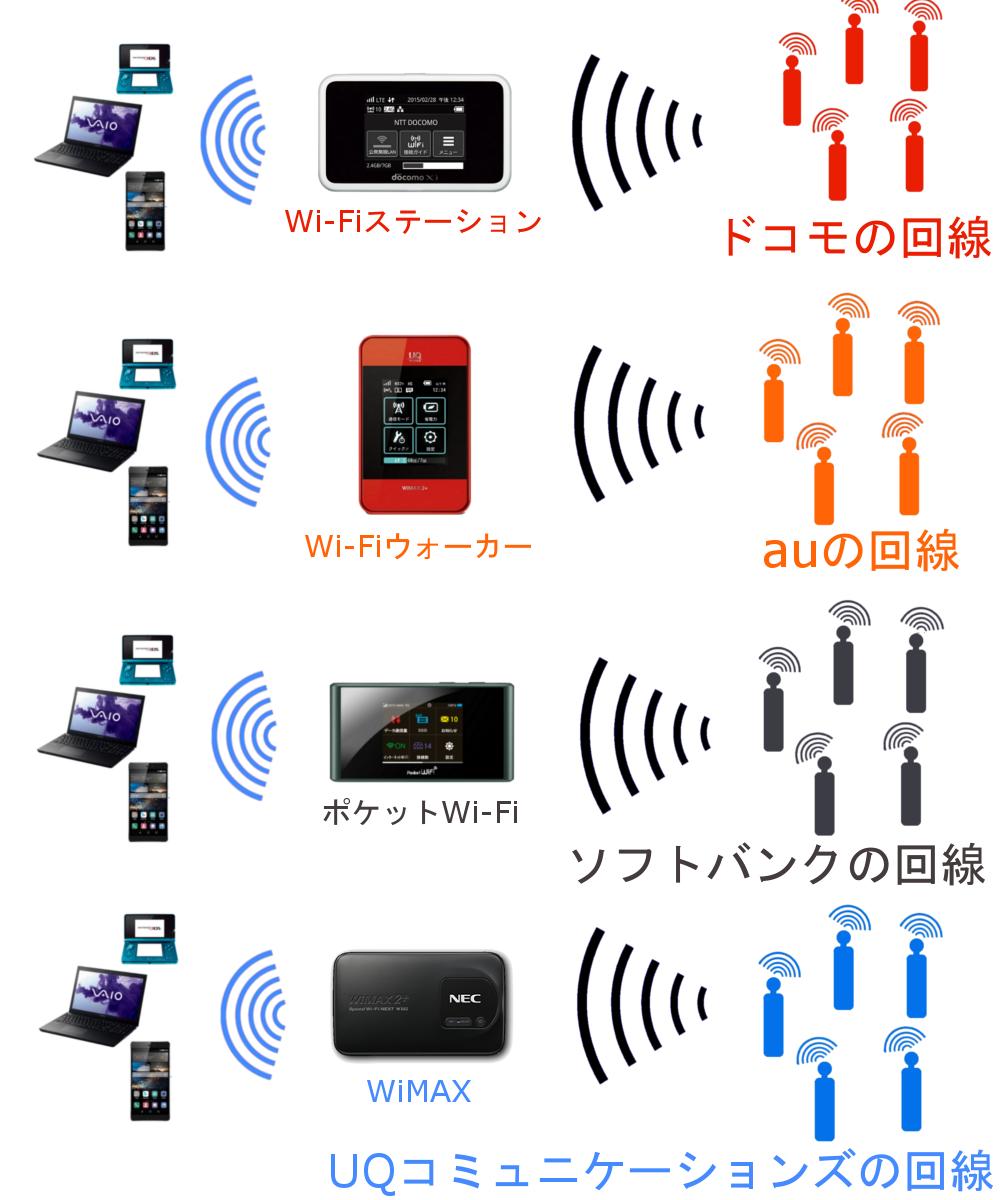 WiMAXマスターモバイルWi-Fiルーターに月額料金がかかる理由の回線の図