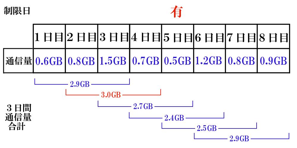 WiMAXマスター3日3GB制限たまに1日1GB以上の通信量を使う人