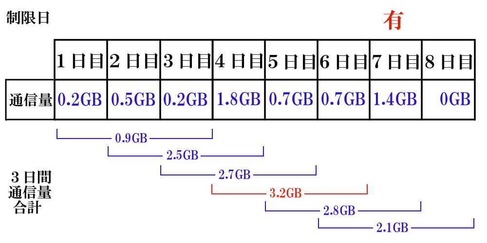 WiMAXマスター3日3GB制限私のデータ通信量調べ