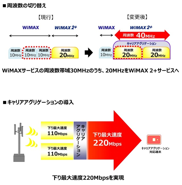 WiMAXマスター周波数帯域の変更別紙