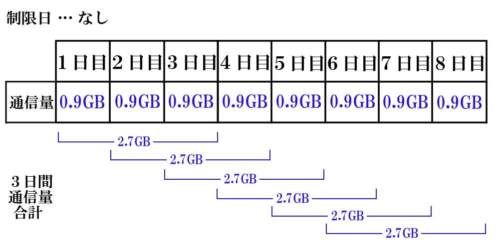 WiMAXマスター3日3GB制限1日1GB未満の通信量