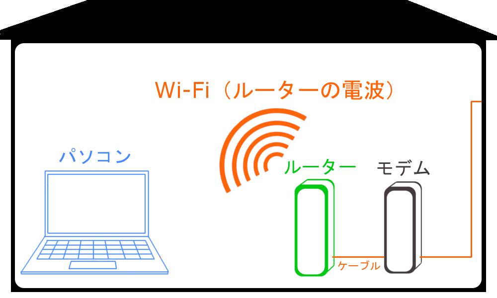 WiMAXマスターモデムにルーターをつければWi-Fiの電波が飛び始める図