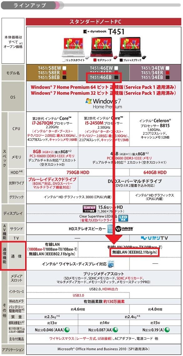 WiMAXマスターダイナブックの無線LANの表記2