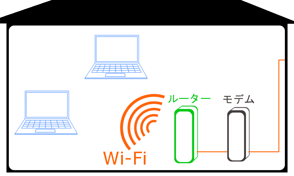 WiMAXマスターWi-Fiなら2台同時にパソコンをつなげることが出来る