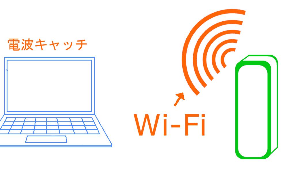 WiMAXマスタールーターの電波がWi-Fiの図