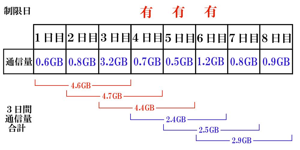 WiMAXマスター3日3GB制限急に1日大量の通信量を使う人