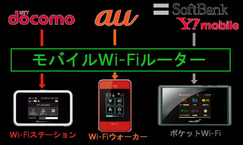 WiMAXマスタードコモauソフトバンクのモバイルWi-FiルーターはそれぞれWi-FiステーションWi-FiウォーカーポケットWi-Fi