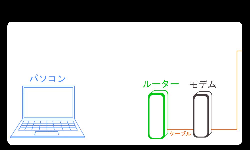 WiMAXマスター無線でネット回線をつなげている図