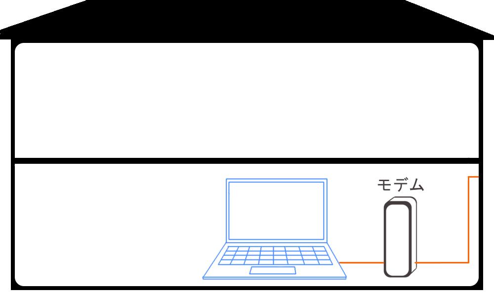 WiMAXマスター有線ならば1階で直接パソコンにつながなければならない