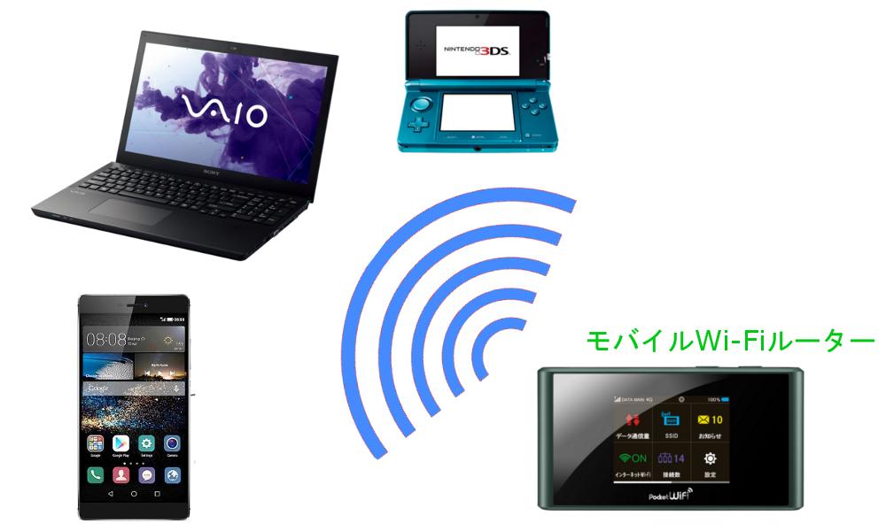 WiMAXマスターモバイルWi-Fiルーターは複数の通信機器を同時にインターネットに接続可能