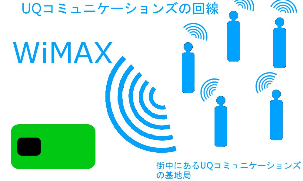 WiMAXマスターWiMAXはUQコミュニケーションズが所有する回線