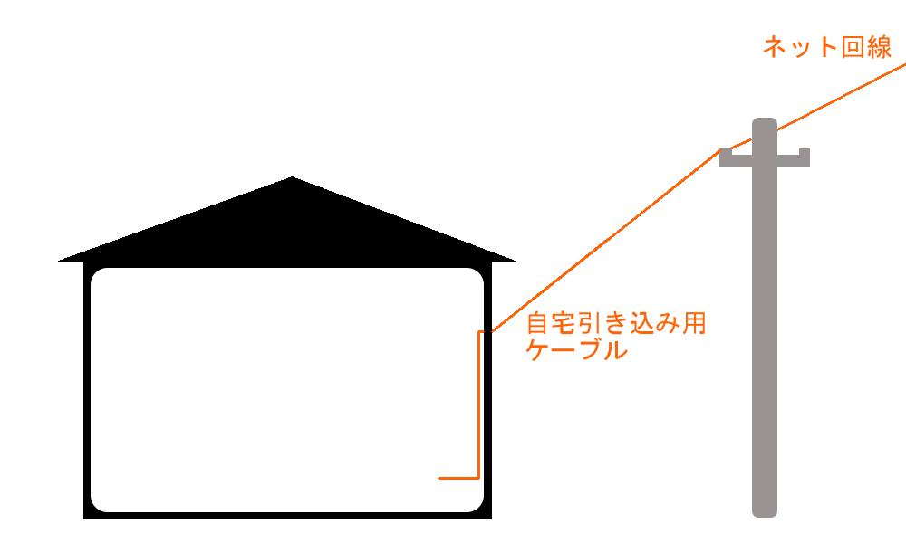 WiMAXマスター固定回線を自宅に引く図