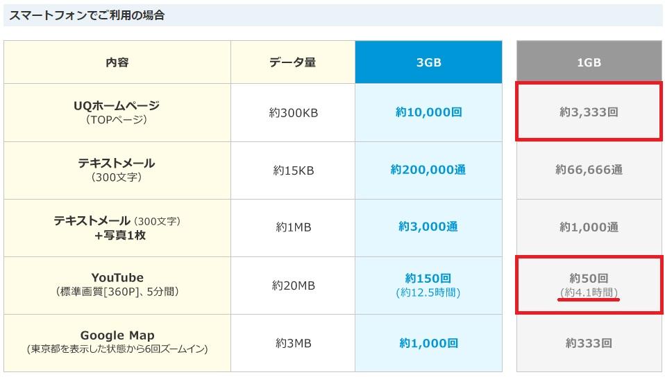 WiMAXマスター3日3GB制限はどのくらいどれくらい快適か目安スマホ