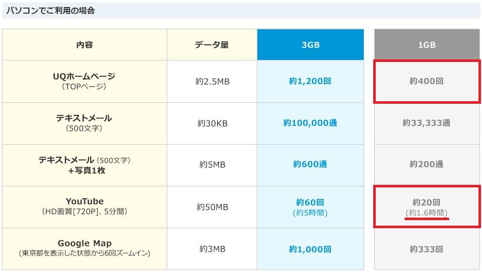 WiMAXマスター3日3GB制限はどのくらいどれくらい快適か目安パソコン