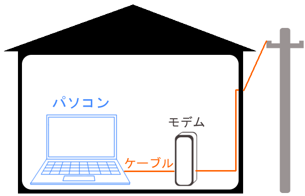 WiMAXマスターネット回線を有線にしている図