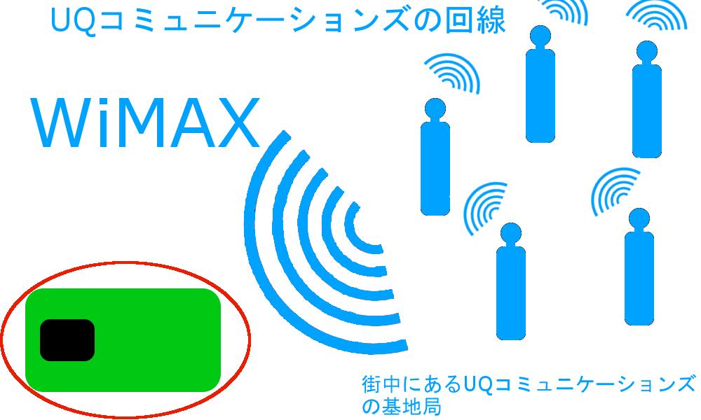WiMAXマスターWiMAXの電波をキャッチするための機器