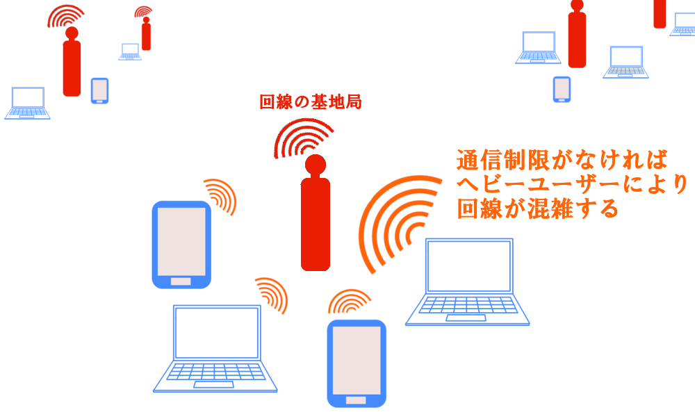WiMAXマスターヘビーユーザーによる回線混雑の図