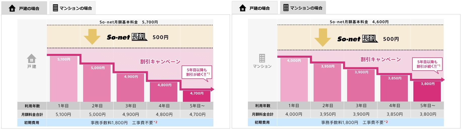 So-net光長割キャンペーン