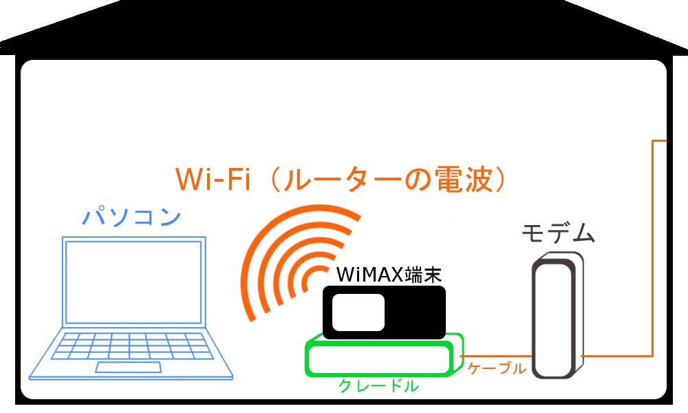 WiMAXマスター光回線ADSL固定回線をクレードルにつなげて無線化している図2