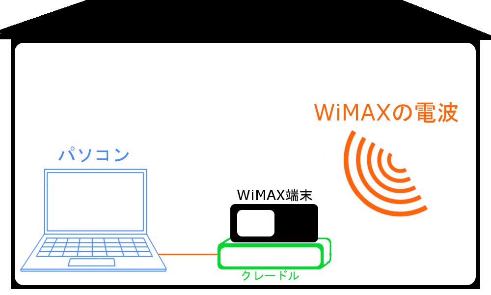 WiMAXマスタークレードルを無線LAN非対応のパソコンにつなげてインターネット接続する図2