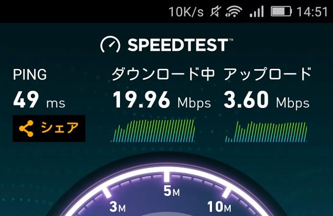 WiMAXマスター速度制限なしの時のWiMAXの通信速度昼間14時