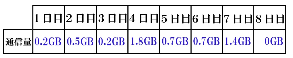 WiMAXマスターWiMAXの月7GBの目安はどのくらい
